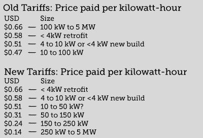 tariffs, price paid per kilowatt-hour