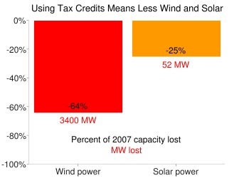 Using tax credits means less wind and solar.