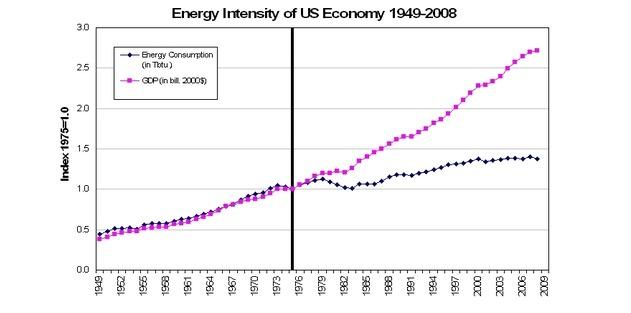 energy intensity of U.S. economy 1949-2008