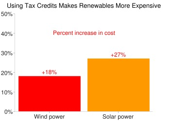 Using tax credits makes renewables more expensive