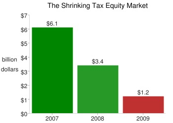 The shrinking tax equity market.