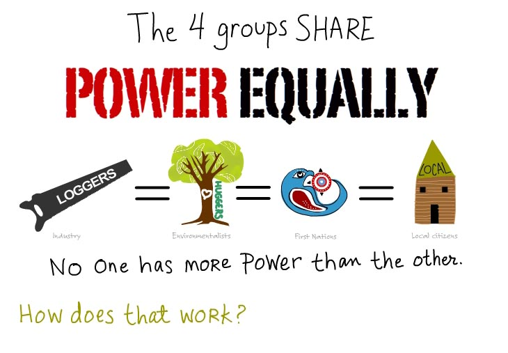 The four groups share power equally. No one has more power than the other. How does that work?