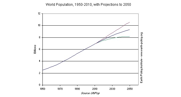 World Population 1950 to 2010
