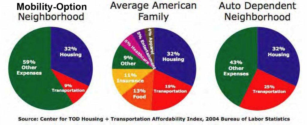 pie charts on household expenditures