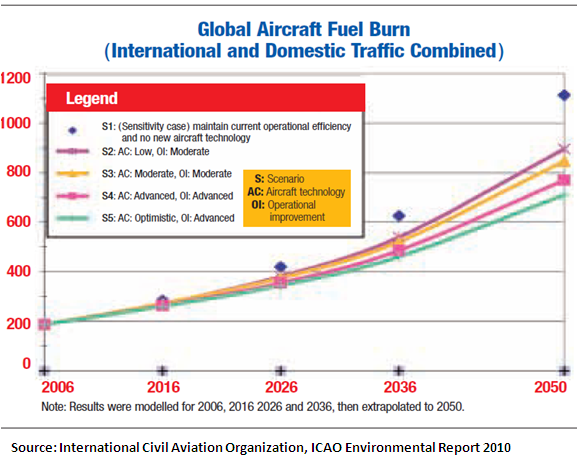 Aviation's growing contribution to climate change if left unchecked