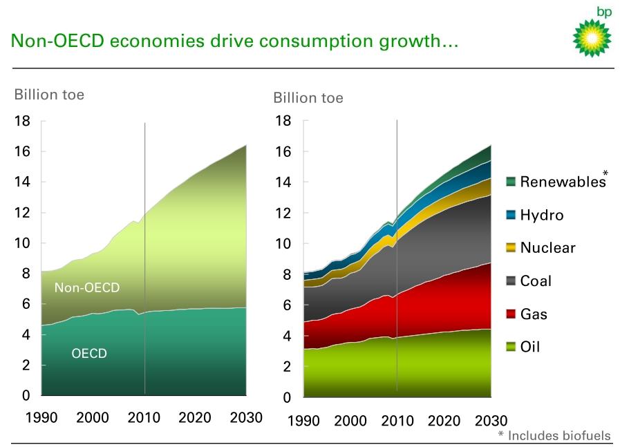 chart: BP Energy Outlook energy mix