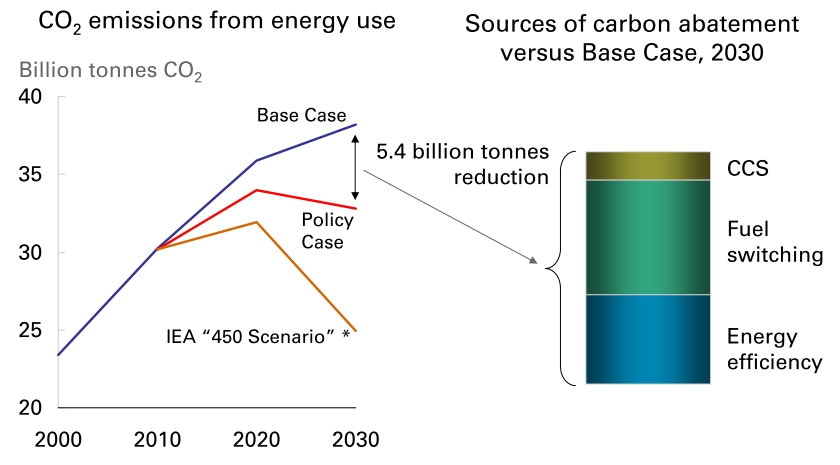 chart: BP Energy Outlook policy case