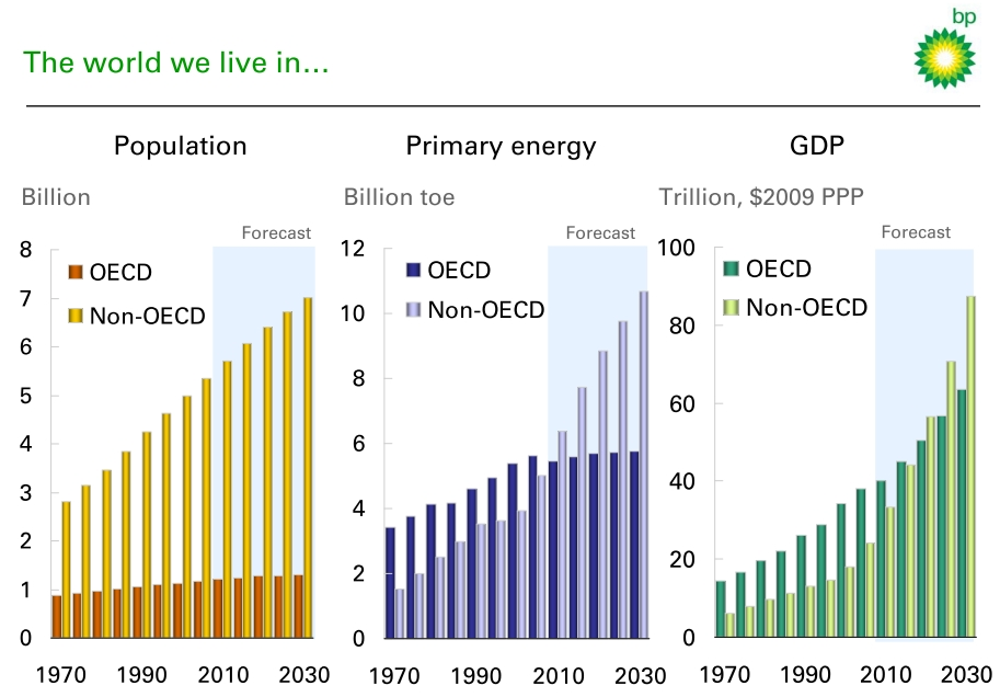 BP: population, energy demand, and GDP growth