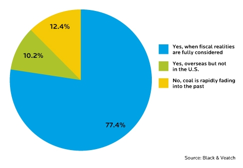 Coal Power Generation
