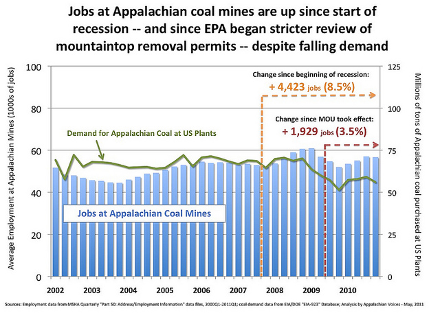 Jobs at Appalachian coal mines are up since the start of the recession.