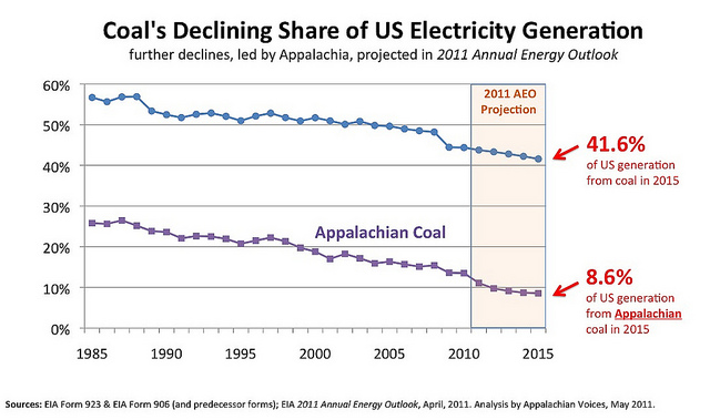 Coal's declining share of U.S. electricity generation.