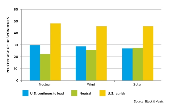 COMPETITIVENESS-NUCLEAR-WIND-SOLAR