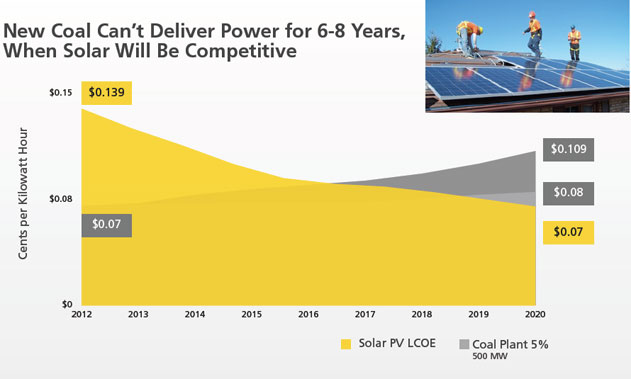 new coal can't deliver power for six to eight years, when solar will be competitive