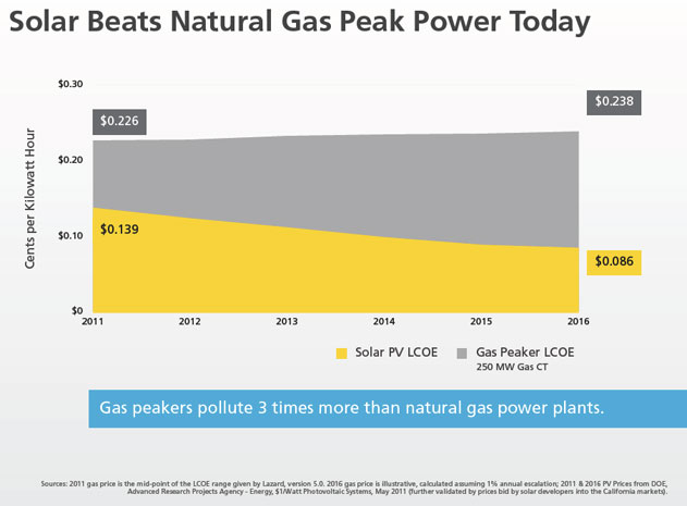 solar beats natural gas peak power today