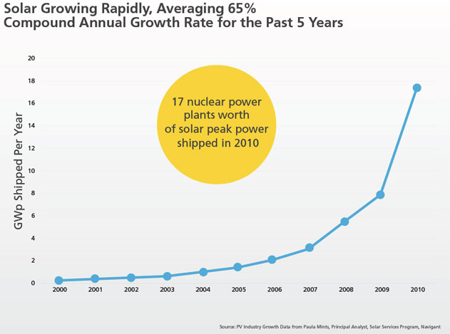 solar growing rapidly, averaging 65 percent compound annual growth rate for the past five years