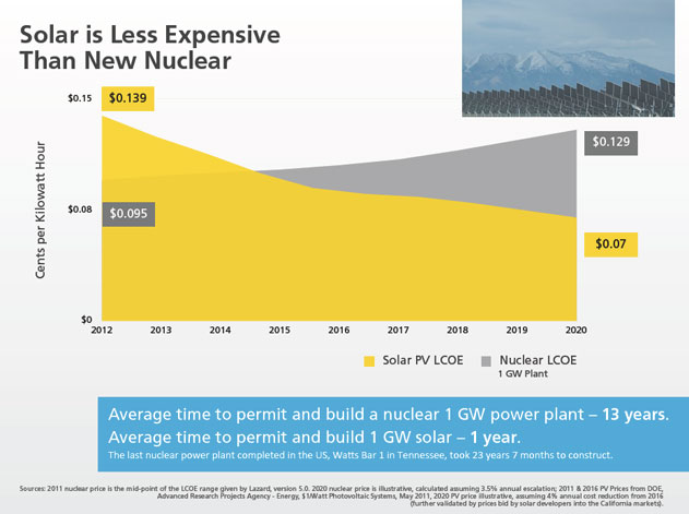 solar is less expensive than new nuclear