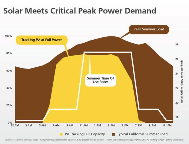 solar meets critical peak power demand