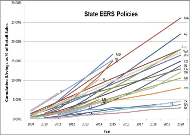 State EERS policies