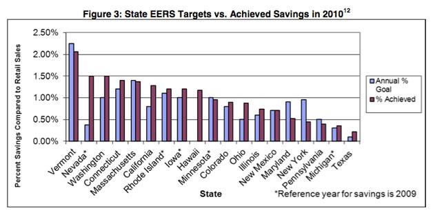 State EERS targets vs. achieved savings