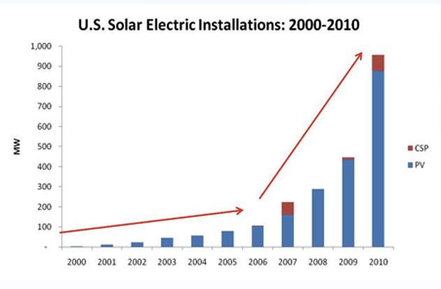 U.S. solar electric installations, 2000-2010