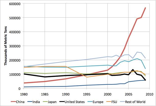 U.S. steel production, 1980-2010