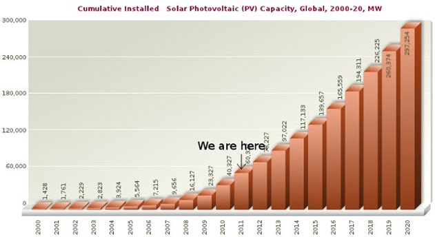 Cumulative installed solar PV capacity, 2000-2020