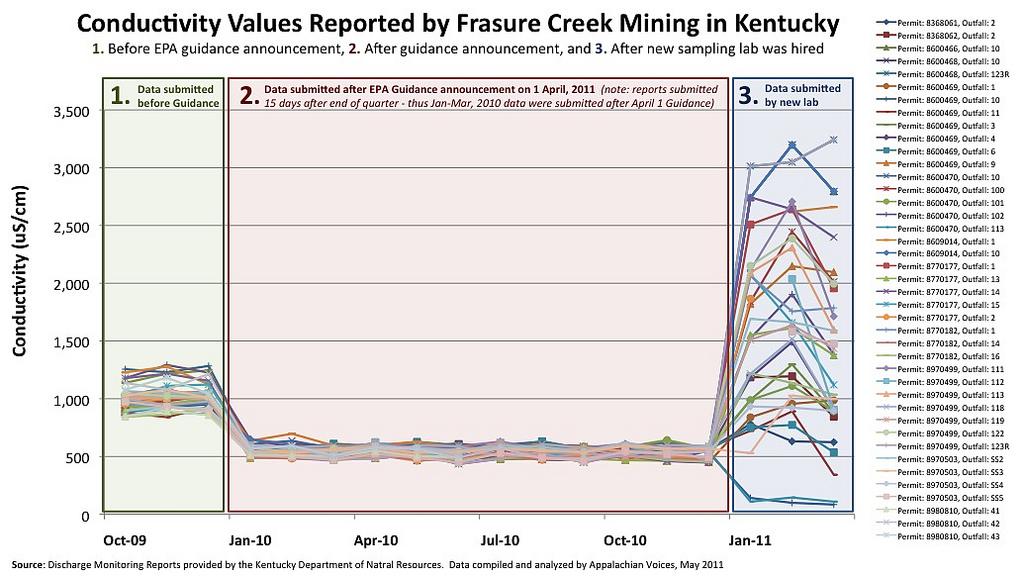 mining values chart