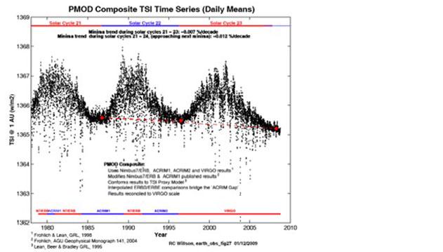 PMOD composite TSI time series