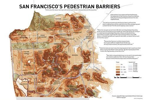 San Francisco pedestrian barrriers.