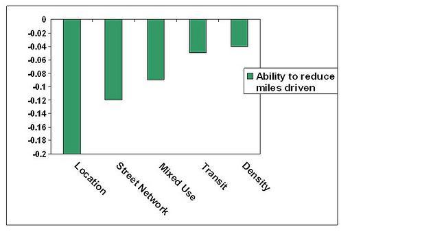 factors that reduce miles driven