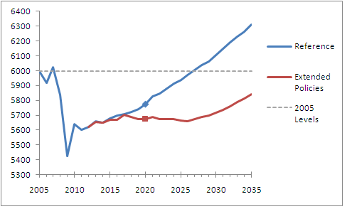 US emissions under EIA projections with and without new policies