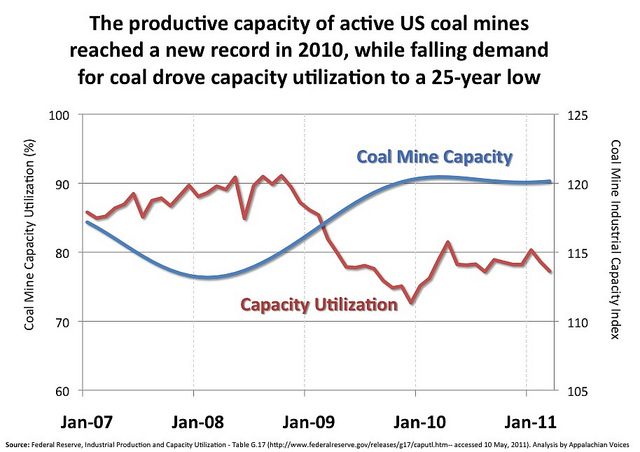 The productive capacity of active U.S. coal mines reached a new record in 2010.