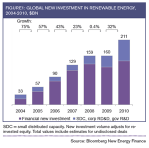 Global New Invesment in Renewable Energy, 2010