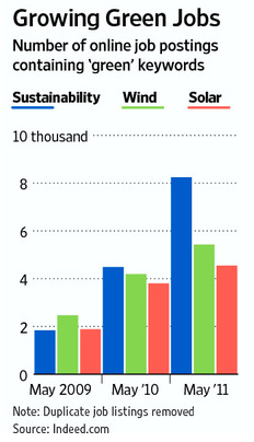 Growing green jobs