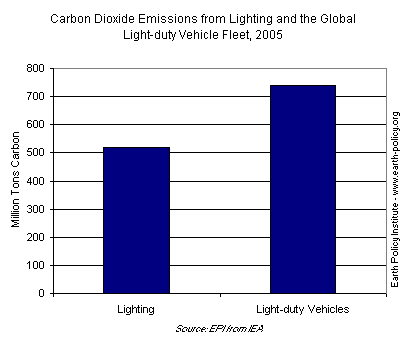 Graph on Carbon Dioxide Emissions from Lighting and the Global Light-duty Vehicle Fleet, 2005