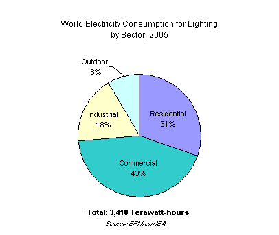 Graph on World Electricity Consumption for Lighting by Sector, 2005