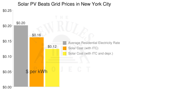 NYC solar price graph