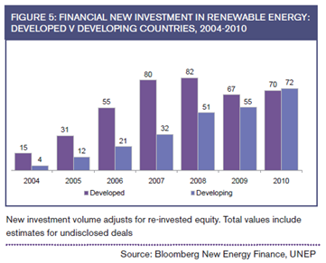 New investment in renewable energy developed vs developing country in 2010