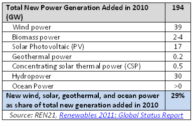 Totla new power generation added in 2010 by source