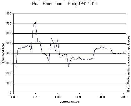 Graph on Grain Production in Haiti, 1961-2010