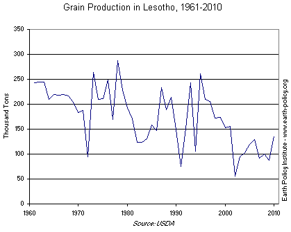 Graph on Grain Production in Lesotho, 1961-2010