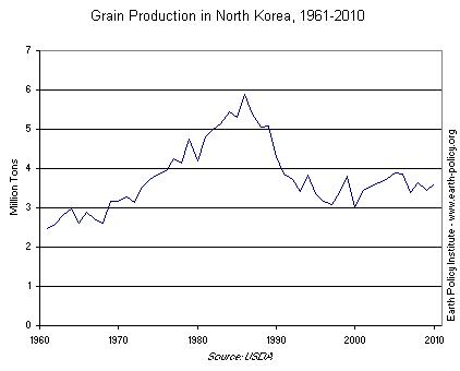 Graph on Grain Production in North Korea, 1961-2010