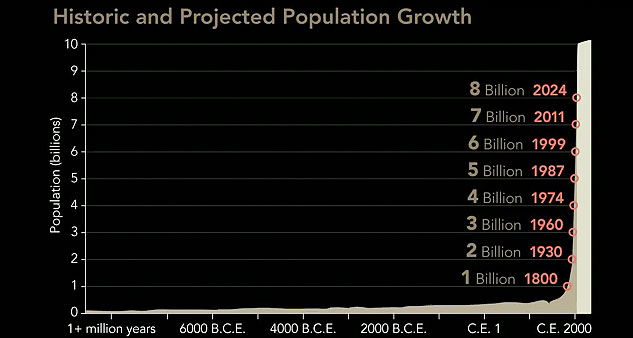 """graph: """"Historic and Projected Population Growth"""""""