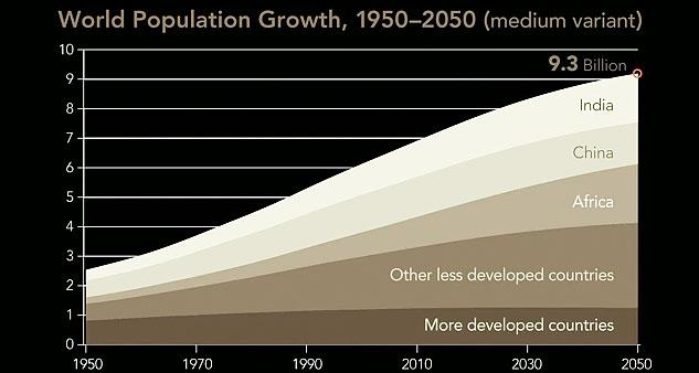 "graph: ""World Population Growth, 1950-2050"""