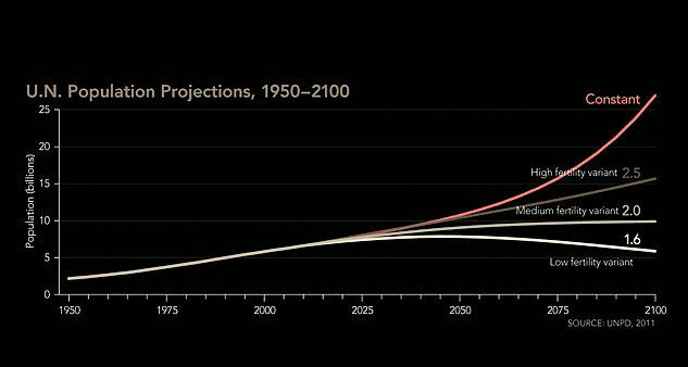 "graph: ""U.N. Population Projections, 1950-2100"""