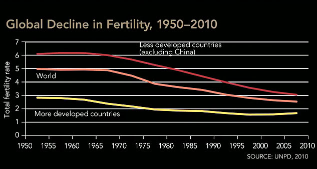 "graph: ""Global Decline in Fertility, 1950-2010"""