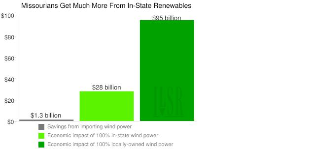 Missouri energy self-reliance chart