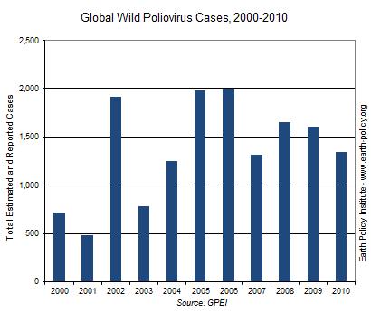 Graph on Wild Poliovirus Cases, 2000-2010