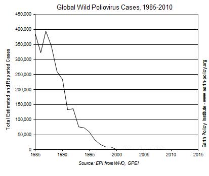 Graph on Wild Poliovirus Cases, 1985-2010