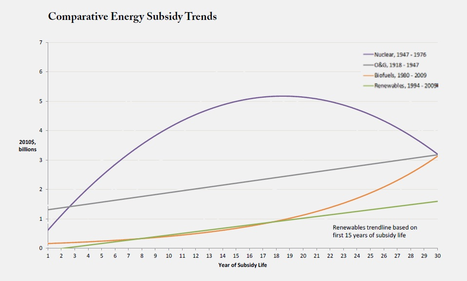 Comparative energy subsidy trends